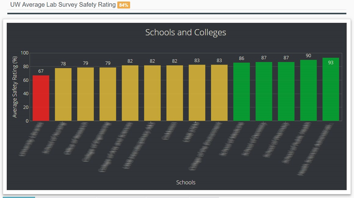 Lab Safety Dashboard screenshot