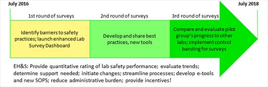 Timeline of Lab Safety Initiative