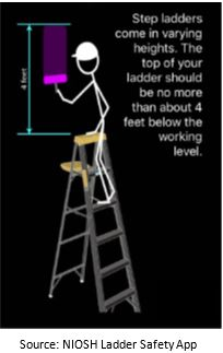 Ladder Safety At Work And Home Ehs