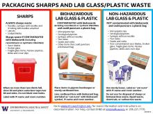 Packaging Sharps and Lab Glass Waste Poster thumbnail